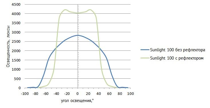 sunlight100 диаграмма.jpg