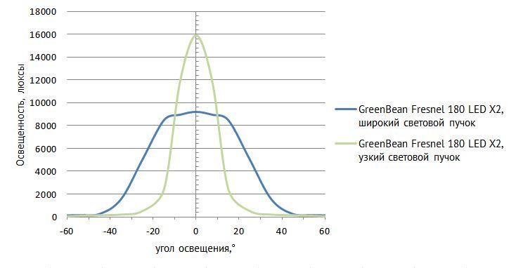 GreenBean Fresnel 180 LED X2 диаграмма.jpg