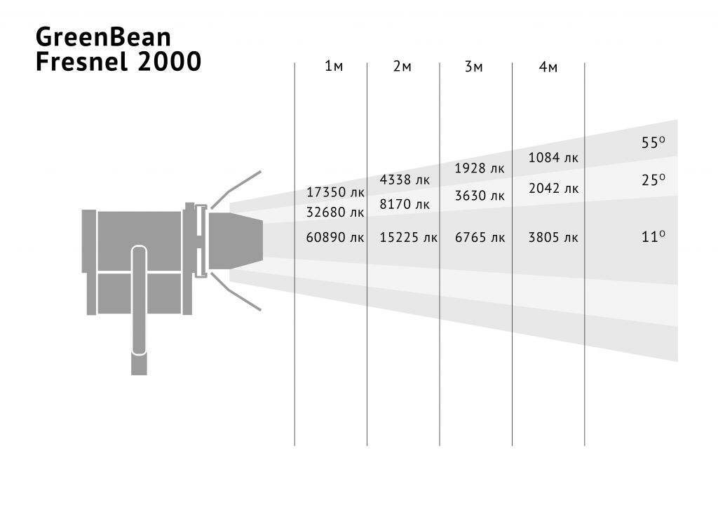 fresnel 2000 освещенность.jpg